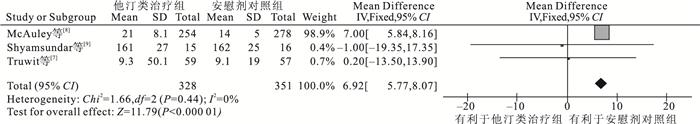 1.纳入标准:(1)以论著形式发表的有关他汀类药物治疗ARDS患者的随机对照临床试验(RCT);(2)各文献对ARDS诊断均采用1994年欧美联席会议(AECC)标准;(3)他汀类治疗组采用他汀类药物治疗,对照组采用安慰剂治疗;(4)试验组和对照组样本量明确;(5)文献中提供使用他汀类药物具体种类、剂量及疗程;(6)两组患者基线可比性良好;(7)有效性评价指标:28 d病死率、氧合改善情况、非机械通气时间、无肺外器官功能障碍时间等;安全性评价指标:谷丙转氨酶(ALT)、谷草转氨酶(AST)及肌